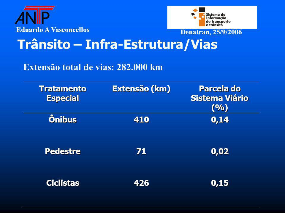 Eduardo A Vasconcellos Denatran, 25/9/2006 Trânsito – Infra-Estrutura/Vias Tratamento Especial Extensão (km) Parcela do Sistema Viário (%) Ônibus4100,14 Pedestre710,02 Ciclistas4260,15 Extensão total de vias: 282.000 km