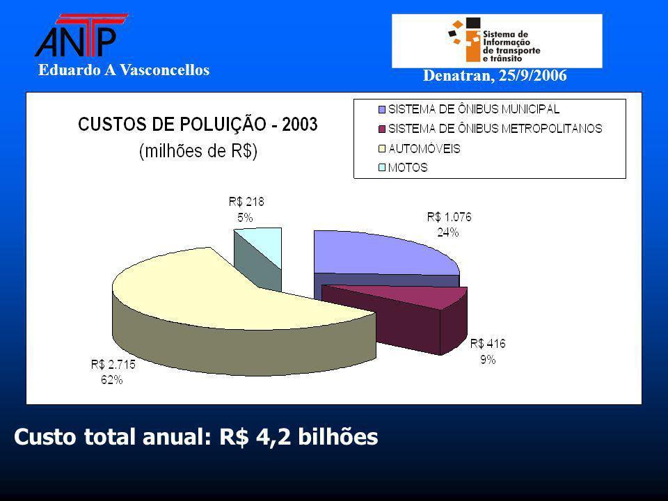 Eduardo A Vasconcellos Denatran, 25/9/2006 Custo total anual: R$ 4,2 bilhões