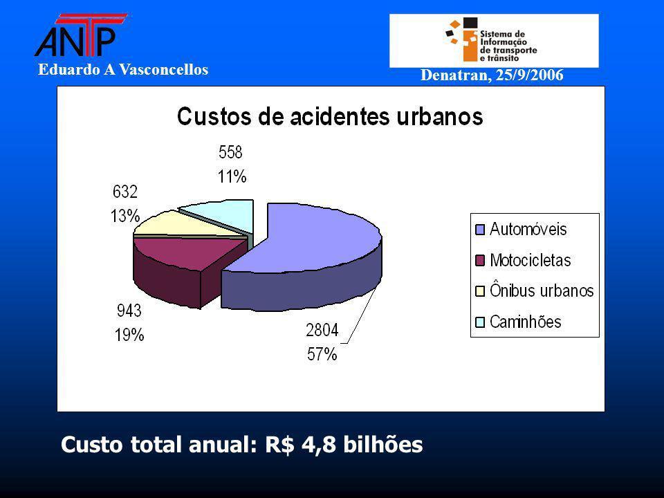 Eduardo A Vasconcellos Denatran, 25/9/2006 Custo total anual: R$ 4,8 bilhões