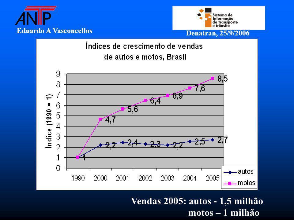 Eduardo A Vasconcellos Denatran, 25/9/2006 Vendas 2005: autos - 1,5 milhão motos – 1 milhão
