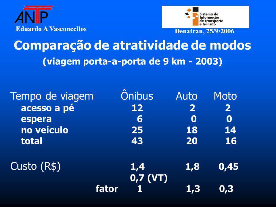 Eduardo A Vasconcellos Denatran, 25/9/2006 Comparação de atratividade de modos (viagem porta-a-porta de 9 km - 2003) Tempo de viagemÔnibusAuto Moto acesso a pé 12 2 2 espera 6 0 0 no veículo 25 18 14 total 43 20 16 Custo (R$) 1,4 1,8 0,45 0,7 (VT) fator 1 1,3 0,3
