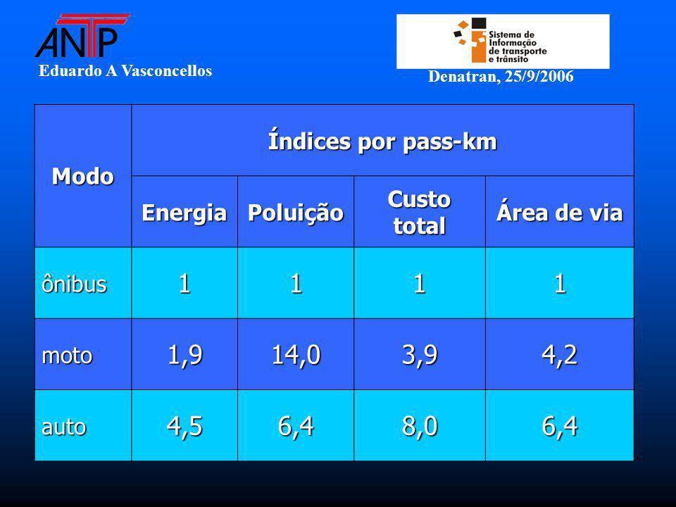 Eduardo A Vasconcellos Denatran, 25/9/2006 Modo Índices por pass-km EnergiaPoluição Custo total Área de via ônibus1111 moto1,914,03,94,2 auto4,56,48,0