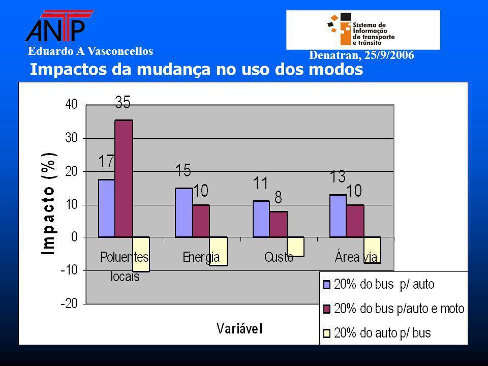 Eduardo A Vasconcellos Denatran, 25/9/2006 Impactos da mudança no uso dos modos