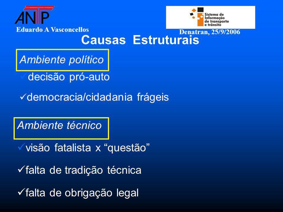 Eduardo A Vasconcellos Denatran, 25/9/2006 Ambiente político decisão pró-auto democracia/cidadania frágeis Causas Estruturais Ambiente técnico visão f