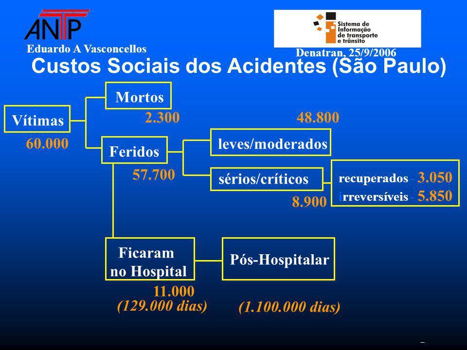 Eduardo A Vasconcellos Denatran, 25/9/2006 Custos Sociais dos Acidentes (São Paulo) Vítimas Mortos Feridos 2.300 57.700 Ficaram no Hospital 11.000 (129.000 dias) leves/moderados 48.800 Pós-Hospitalar (1.100.000 dias) sérios/críticos recuperados - 3.050 irreversíveis - 5.850 8.900 60.000