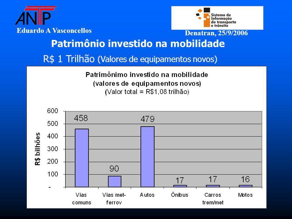 Eduardo A Vasconcellos Denatran, 25/9/2006 Patrimônio investido na mobilidade R$ 1 Trilhão (Valores de equipamentos novos)