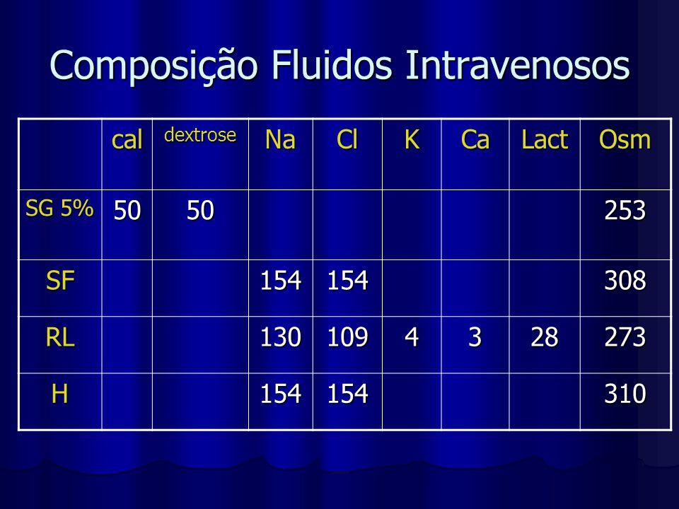 Composição Fluidos Intravenosos caldextroseNaClKCaLactOsm SG 5% 5050253 SF154154308 RL1301094328273 H154154310