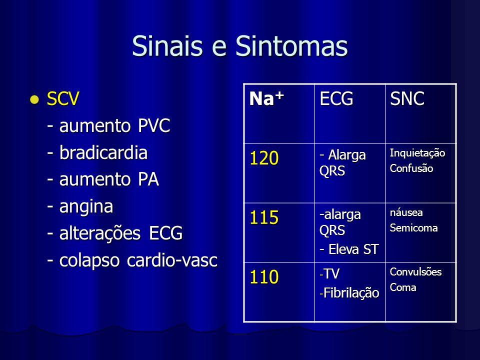 Sinais e Sintomas SCV SCV - aumento PVC - bradicardia - aumento PA - angina - alterações ECG - colapso cardio-vasc Na + ECGSNC 120 - Alarga QRS Inquie