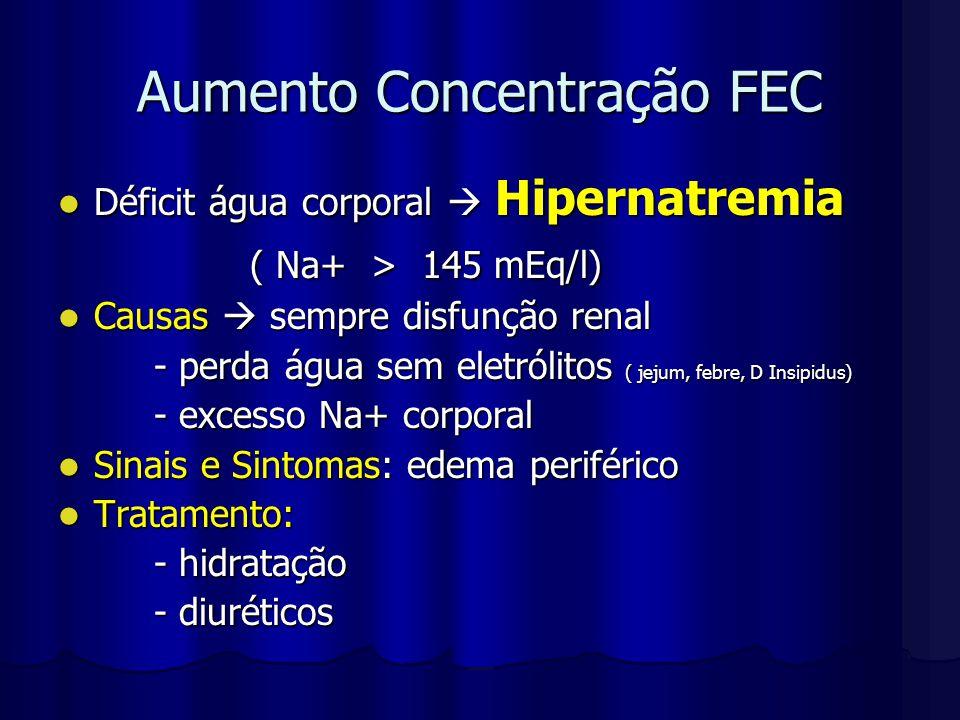 Aumento Concentração FEC Déficit água corporal  Hipernatremia Déficit água corporal  Hipernatremia ( Na+ > 145 mEq/l) Causas  sempre disfunção rena