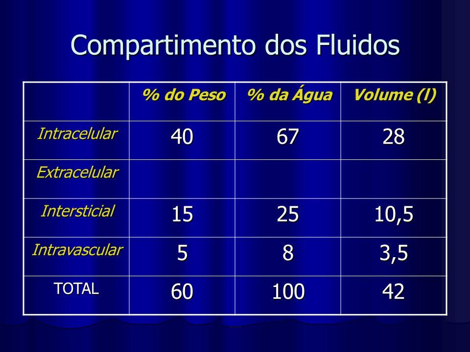 Compartimento dos Fluidos % do Peso % da Água Volume (l) Intracelular406728 Extracelular Intersticial152510,5 Intravascular583,5 TOTAL6010042