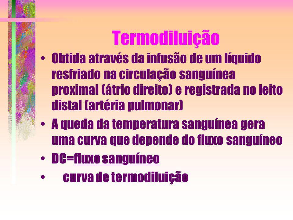 Termodiluição Obtida através da infusão de um líquido resfriado na circulação sanguínea proximal (átrio direito) e registrada no leito distal (artéria