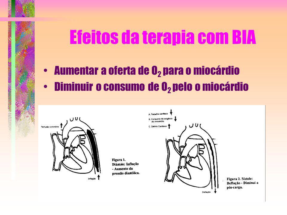 Efeitos da terapia com BIA Aumentar a oferta de O 2 para o miocárdio Diminuir o consumo de O 2 pelo o miocárdio