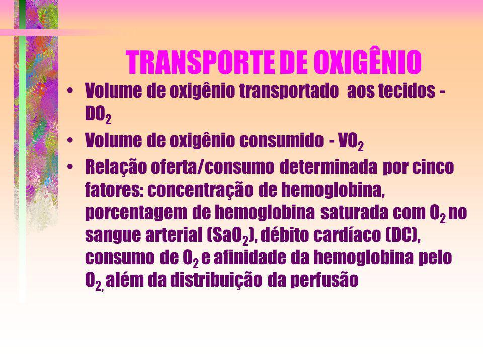 TRANSPORTE DE OXIGÊNIO Volume de oxigênio transportado aos tecidos - DO 2 Volume de oxigênio consumido - VO 2 Relação oferta/consumo determinada por c