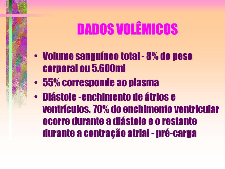 DADOS VOLÊMICOS Volume sanguíneo total - 8% do peso corporal ou 5.600ml 55% corresponde ao plasma Diástole -enchimento de átrios e ventrículos. 70% do