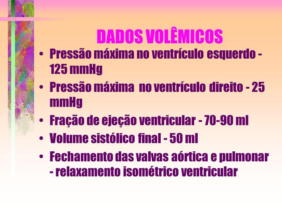 DADOS VOLÊMICOS Pressão máxima no ventrículo esquerdo - 125 mmHg Pressão máxima no ventrículo direito - 25 mmHg Fração de ejeção ventricular - 70-90 m