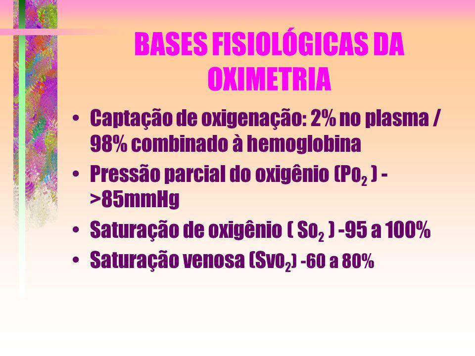BASES FISIOLÓGICAS DA OXIMETRIA Captação de oxigenação: 2% no plasma / 98% combinado à hemoglobina Pressão parcial do oxigênio (P O 2 ) - >85mmHg Satu