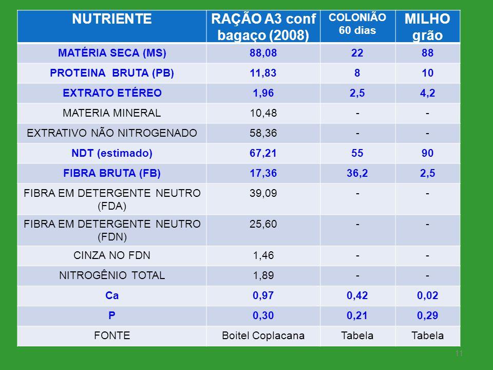 NUTRIENTERAÇÃO A3 conf bagaço (2008) COLONIÃO 60 dias MILHO grão MATÉRIA SECA (MS)88,082288 PROTEINA BRUTA (PB)11,83810 EXTRATO ETÉREO1,962,54,2 MATER