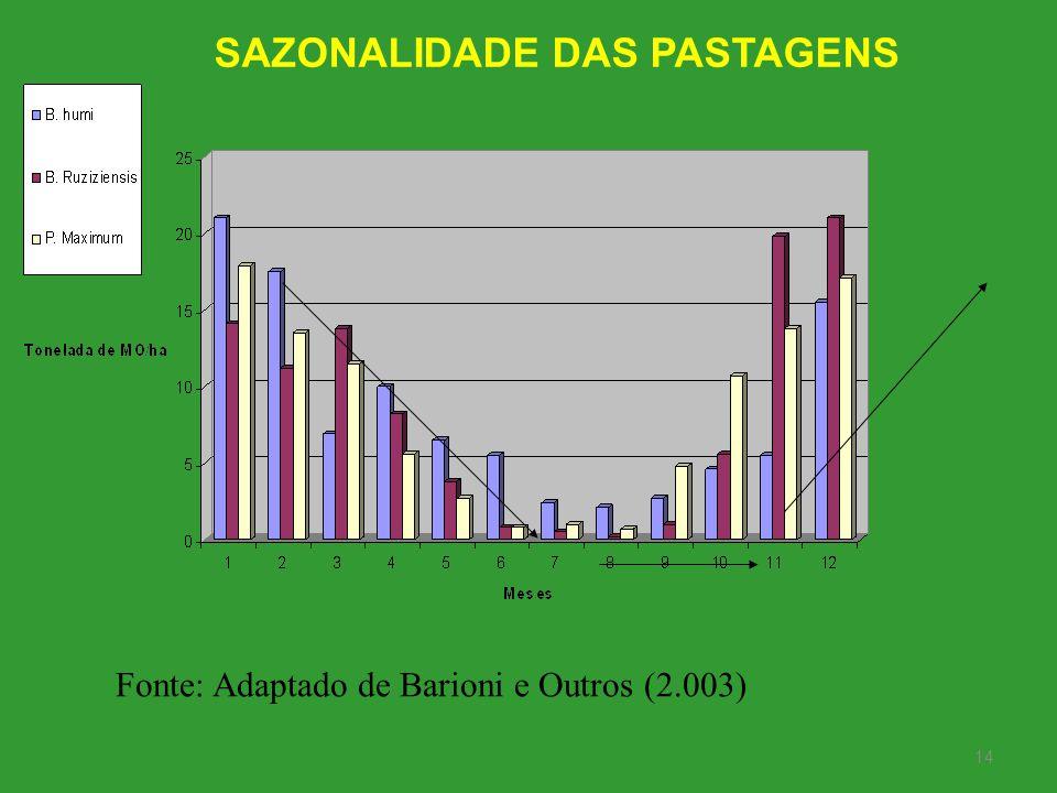 14 Fonte: Adaptado de Barioni e Outros (2.003) SAZONALIDADE DAS PASTAGENS