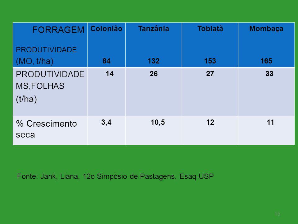FORRAGEM PRODUTIVIDADE (MO, t/ha) Colonião 84 Tanzânia 132 Tobiatã 153 Mombaça 165 PRODUTIVIDADE MS,FOLHAS (t/ha) 142627 33 % Crescimento seca 3,4 10,