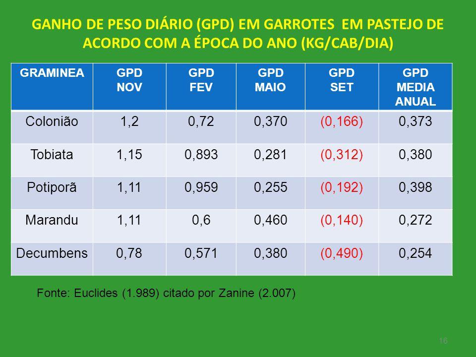 GANHO DE PESO DIÁRIO (GPD) EM GARROTES EM PASTEJO DE ACORDO COM A ÉPOCA DO ANO (KG/CAB/DIA) GRAMINEAGPD NOV GPD FEV GPD MAIO GPD SET GPD MEDIA ANUAL C