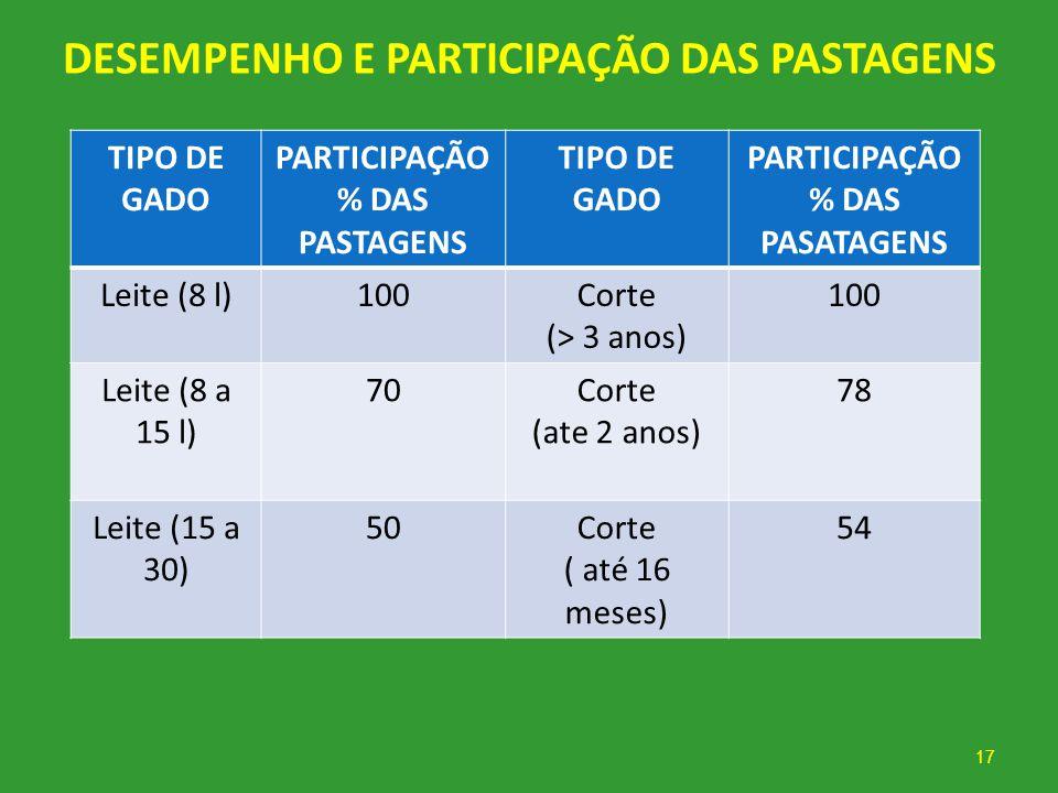 DESEMPENHO E PARTICIPAÇÃO DAS PASTAGENS TIPO DE GADO PARTICIPAÇÃO % DAS PASTAGENS TIPO DE GADO PARTICIPAÇÃO % DAS PASATAGENS Leite (8 l)100Corte (> 3