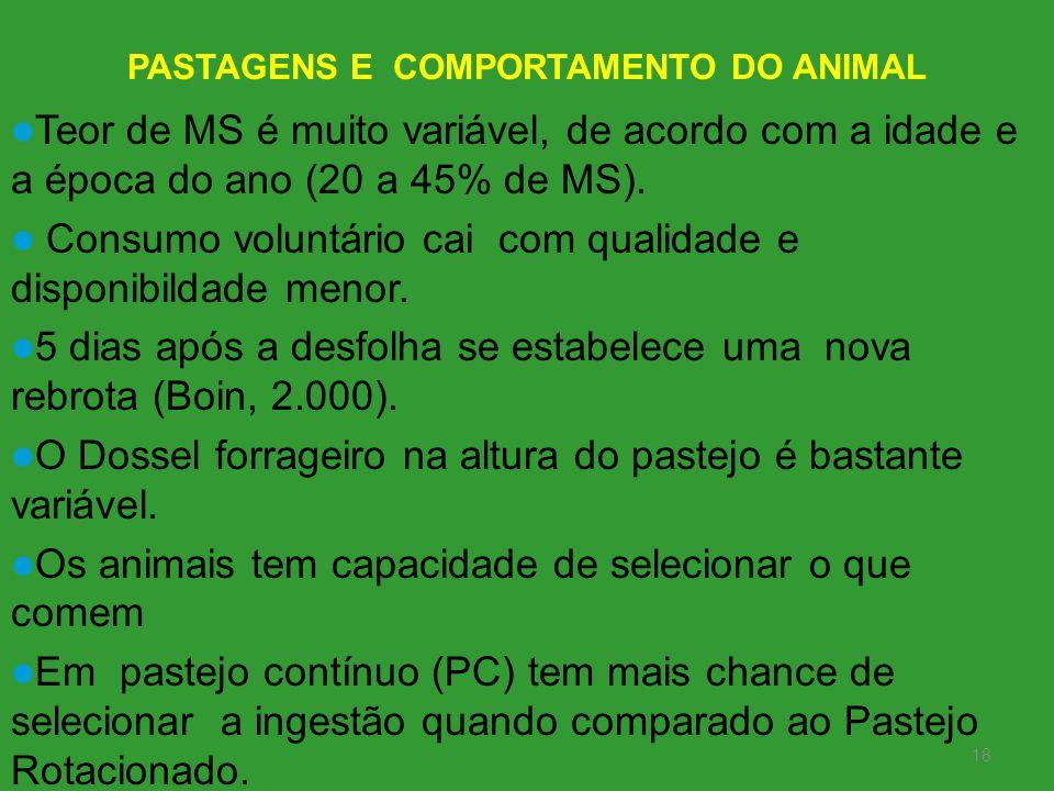 PASTAGENS E COMPORTAMENTO DO ANIMAL 18 Teor de MS é muito variável, de acordo com a idade e a época do ano (20 a 45% de MS). Consumo voluntário cai co