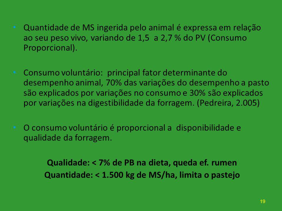Quantidade de MS ingerida pelo animal é expressa em relação ao seu peso vivo, variando de 1,5 a 2,7 % do PV (Consumo Proporcional). Consumo voluntário
