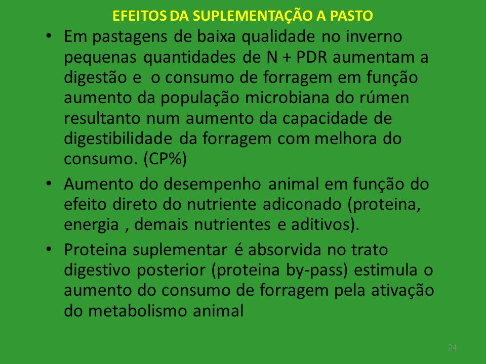 24 EFEITOS DA SUPLEMENTAÇÃO A PASTO Em pastagens de baixa qualidade no inverno pequenas quantidades de N + PDR aumentam a digestão e o consumo de forr