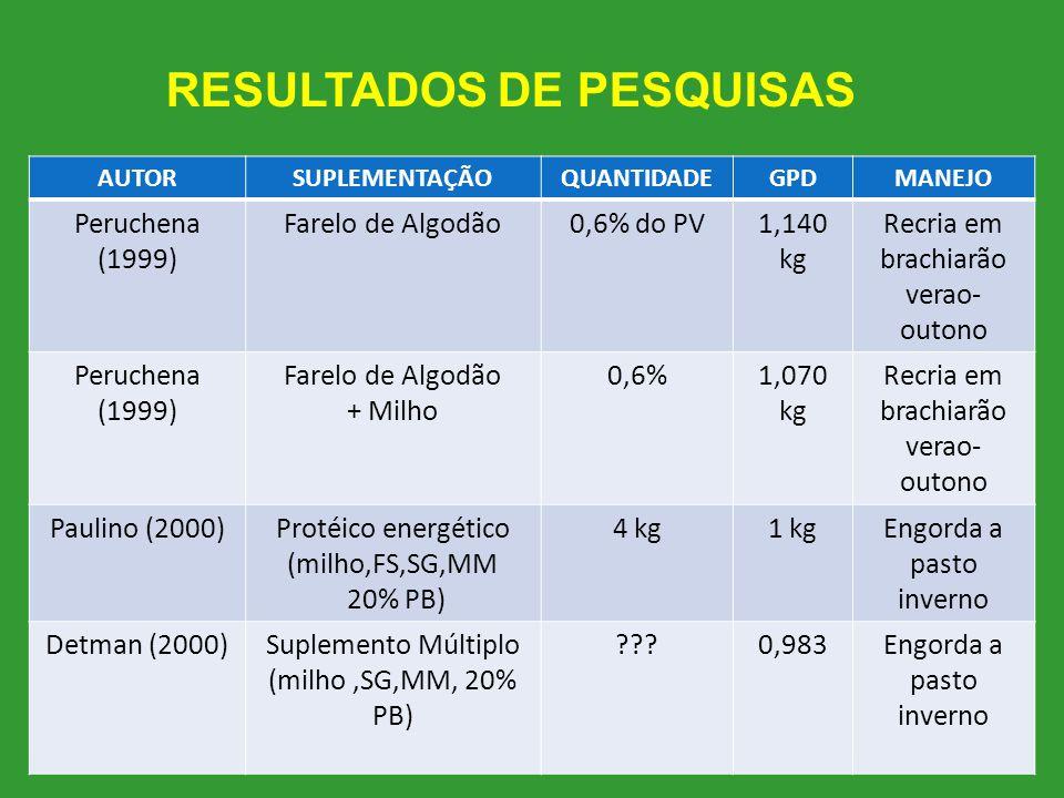 25 AUTORSUPLEMENTAÇÃOQUANTIDADEGPDMANEJO Peruchena (1999) Farelo de Algodão0,6% do PV1,140 kg Recria em brachiarão verao- outono Peruchena (1999) Fare