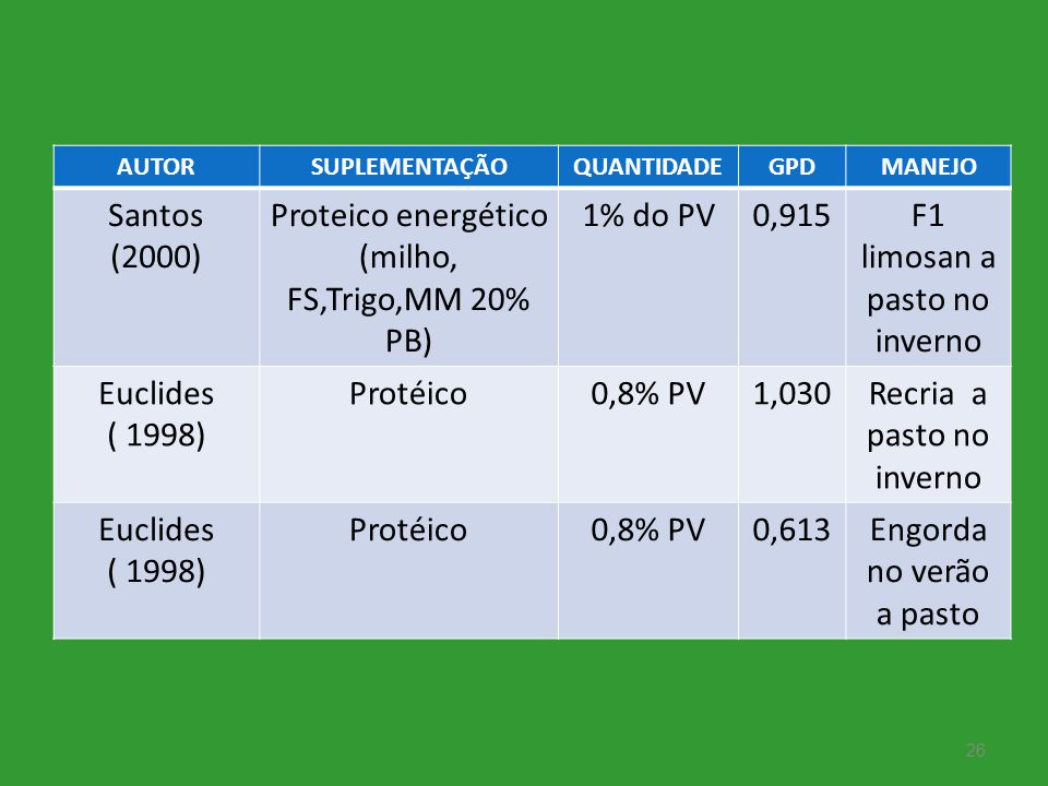 26 AUTORSUPLEMENTAÇÃOQUANTIDADEGPDMANEJO Santos (2000) Proteico energético (milho, FS,Trigo,MM 20% PB) 1% do PV0,915F1 limosan a pasto no inverno Eucl