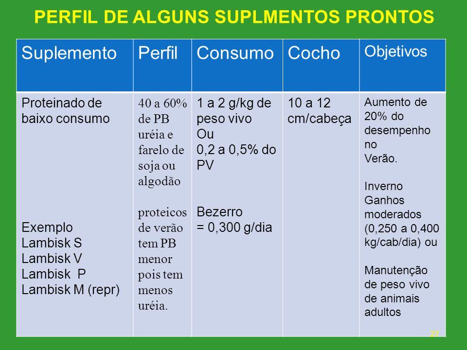 PERFIL DE ALGUNS SUPLMENTOS PRONTOS SuplementoPerfilConsumoCocho Objetivos Proteinado de baixo consumo Exemplo Lambisk S Lambisk V Lambisk P Lambisk M