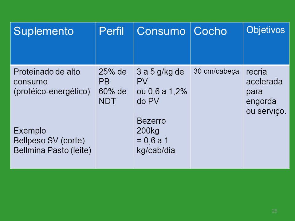 SuplementoPerfilConsumoCocho Objetivos Proteinado de alto consumo (protéico-energético) Exemplo Bellpeso SV (corte) Bellmina Pasto (leite) 25% de PB 6
