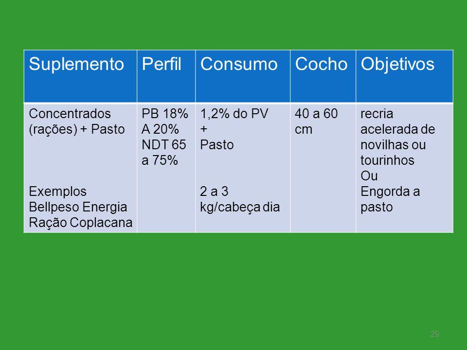 SuplementoPerfilConsumoCochoObjetivos Concentrados (rações) + Pasto Exemplos Bellpeso Energia Ração Coplacana PB 18% A 20% NDT 65 a 75% 1,2% do PV + P