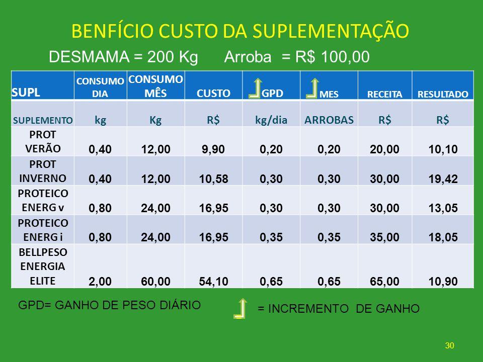BENFÍCIO CUSTO DA SUPLEMENTAÇÃO 30 DESMAMA = 200 Kg Arroba = R$ 100,00 SUPL CONSUMO DIA CONSUMO MÊSCUSTO GPD MESRECEITARESULTADO SUPLEMENTO kgKgR$kg/d