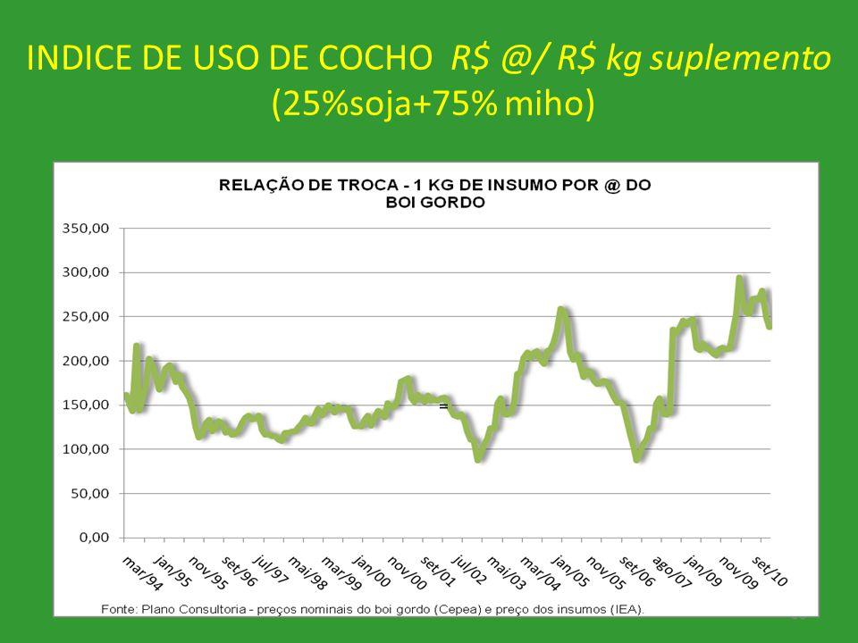 INDICE DE USO DE COCHO R$ @/ R$ kg suplemento (25%soja+75% miho) 33