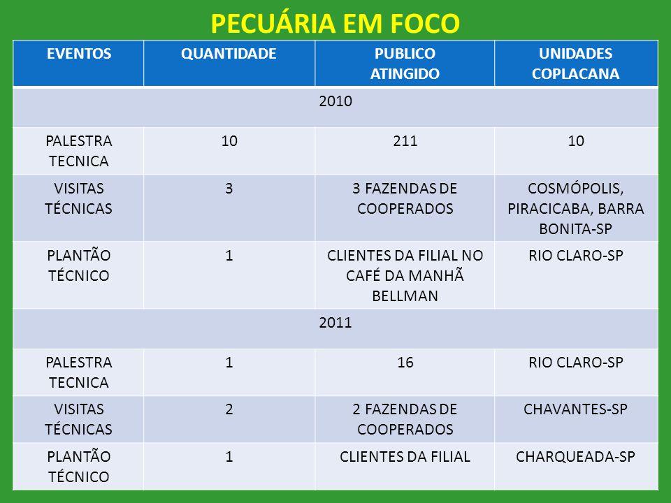 PECUÁRIA EM FOCO 4 EVENTOSQUANTIDADEPUBLICO ATINGIDO UNIDADES COPLACANA 2010 PALESTRA TECNICA 1021110 VISITAS TÉCNICAS 33 FAZENDAS DE COOPERADOS COSMÓ