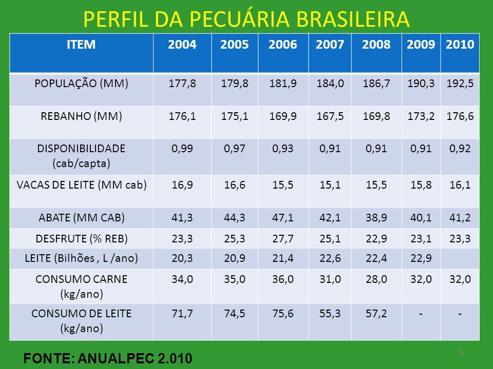 6 PERFIL DA PECUÁRIA BRASILEIRA FONTE: ANUALPEC 2.010 ITEM2004200520062007200820092010 POPULAÇÃO (MM)177,8179,8181,9184,0186,7190,3192,5 REBANHO (MM)1