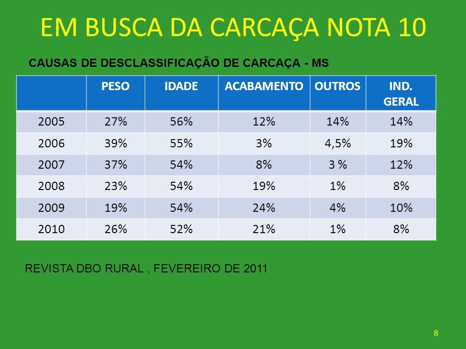 EM BUSCA DA CARCAÇA NOTA 10 PESOIDADEACABAMENTOOUTROSIND. GERAL 200527%56%12%14% 200639%55%3%4,5%19% 200737%54%8%3 %12% 200823%54%19%1%8% 200919%54%24