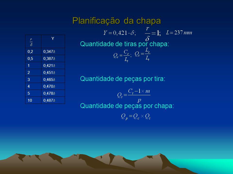 Planificação da chapa Y 0,2 0,347  0,5 0,387  1 0,421  2 0,451  3 0,465  4 0,470  5 0,478  10 0,487  A quantidade das tiras por chapa é [13]: