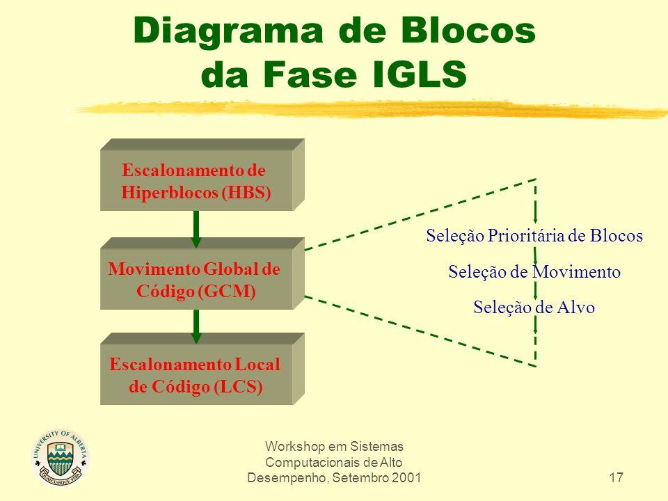 Workshop em Sistemas Computacionais de Alto Desempenho, Setembro 200117 Diagrama de Blocos da Fase IGLS Escalonamento de Hiperblocos (HBS) Movimento G