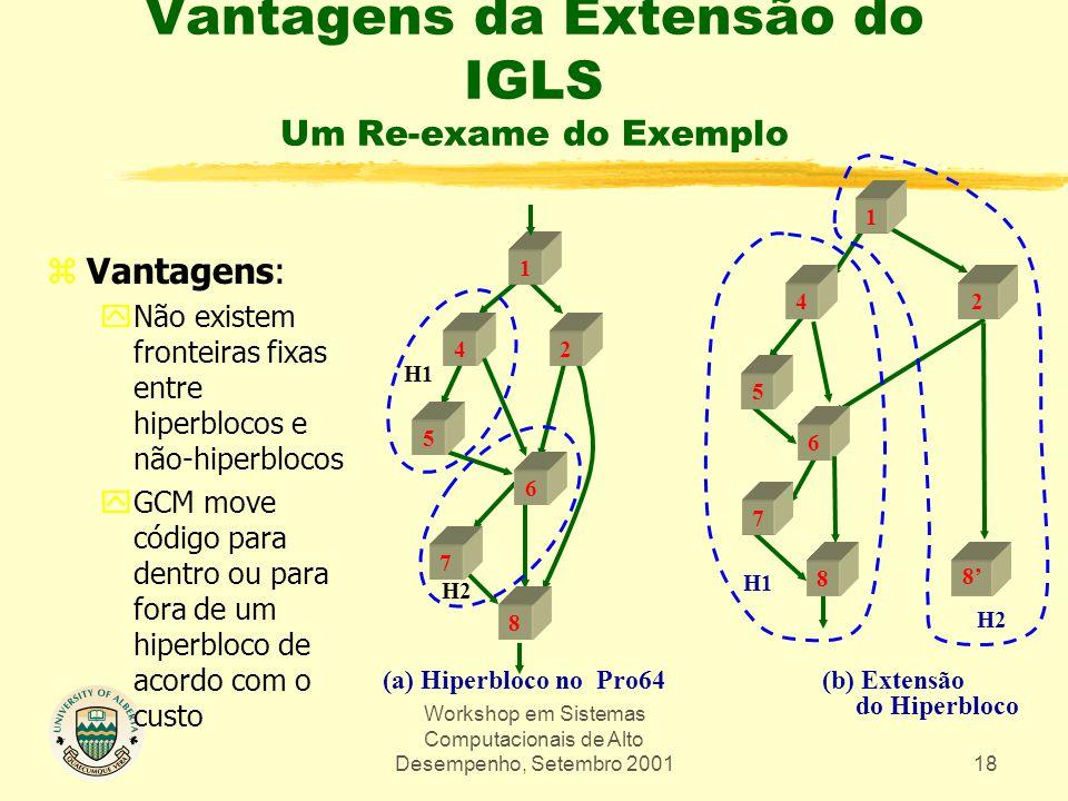Workshop em Sistemas Computacionais de Alto Desempenho, Setembro 200118 Vantagens da Extensão do IGLS Um Re-exame do Exemplo 1 42 5 6 7 8 H1 H2 (a) Hiperbloco no Pro64 zVantagens: yNão existem fronteiras fixas entre hiperblocos e não-hiperblocos yGCM move código para dentro ou para fora de um hiperbloco de acordo com o custo 1 24 5 6 7 8 8' (b) Extensão do Hiperbloco H1 H2