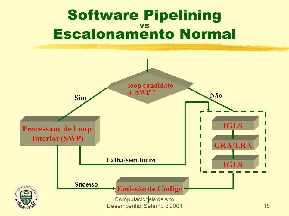 Workshop em Sistemas Computacionais de Alto Desempenho, Setembro 200119 Software Pipelining vs Escalonamento Normal loop candidato a SWP ? Processam.