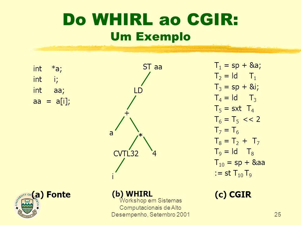Workshop em Sistemas Computacionais de Alto Desempenho, Setembro 200125 Do WHIRL ao CGIR: Um Exemplo T 1 = sp + &a; T 2 = ld T 1 T 3 = sp + &i; T 4 = ld T 3 T 5 = sxt T 4 T 6 = T 5 << 2 T 7 = T 6 T 8 = T 2 + T 7 T 9 = ld T 8 T 10 = sp + &aa := st T 10 T 9 int *a; int i; int aa; aa = a[i]; (a) Fonte STaa LD + a CVTL324 * i (b) WHIRL (c) CGIR