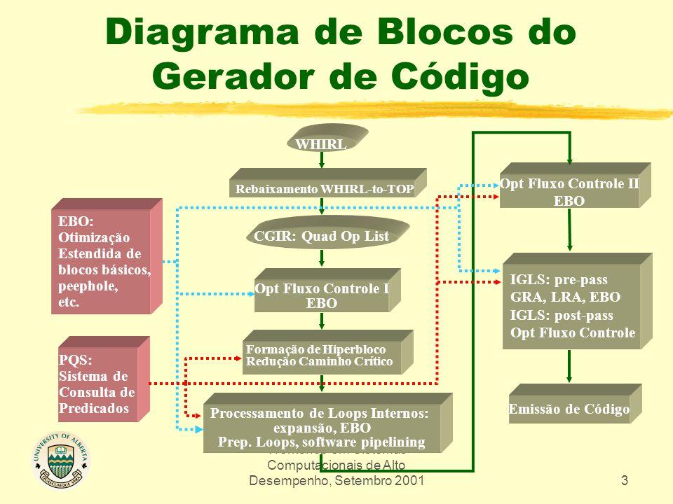 Workshop em Sistemas Computacionais de Alto Desempenho, Setembro 20013 Diagrama de Blocos do Gerador de Código WHIRL Processamento de Loops Internos: