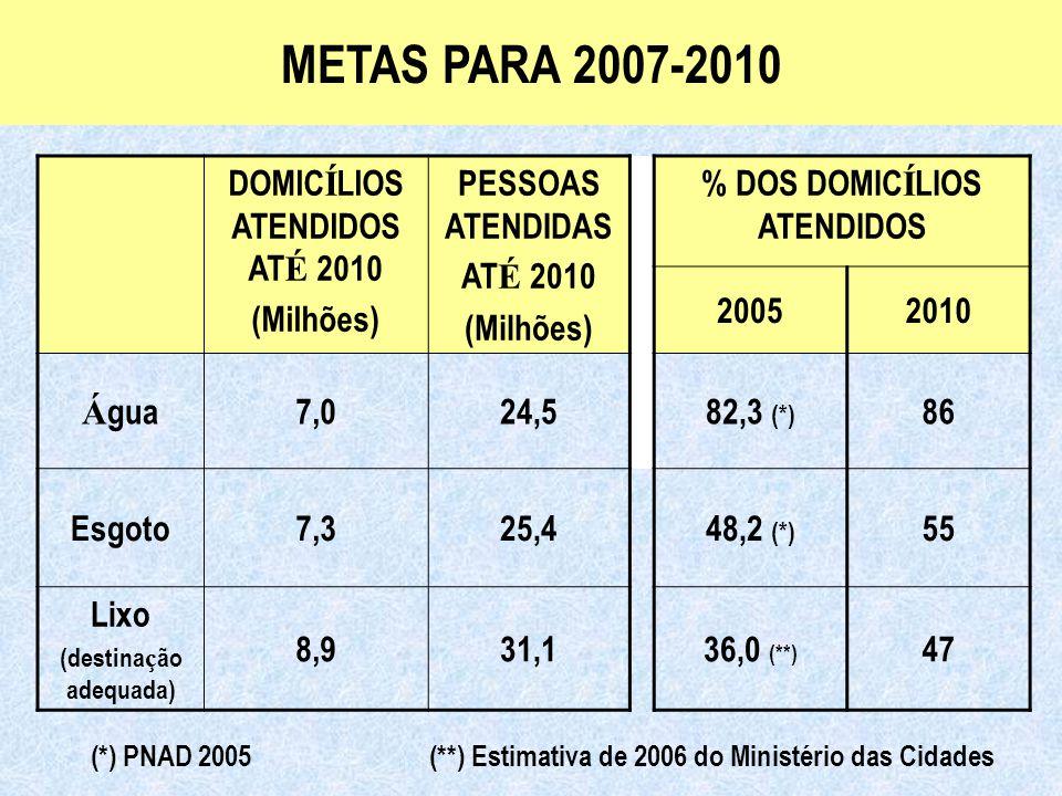 Ministério das Cidades Secretaria Nacional de Saneamento Ambiental DOMIC Í LIOS ATENDIDOS AT É 2010 (Milhões) PESSOAS ATENDIDAS AT É 2010 (Milhões) % DOS DOMIC Í LIOS ATENDIDOS 20052010 Á gua7,024,582,3 (*) 86 Esgoto7,325,448,2 (*) 55 Lixo (destina ç ão adequada) 8,931,136,0 (**) 47 METAS PARA 2007-2010 (*) PNAD 2005 (**) Estimativa de 2006 do Ministério das Cidades