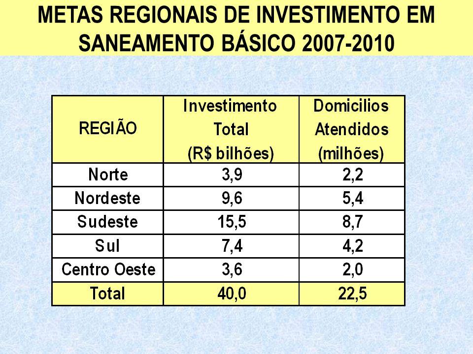 Ministério das Cidades Secretaria Nacional de Saneamento Ambiental METAS REGIONAIS DE INVESTIMENTO EM SANEAMENTO BÁSICO 2007-2010