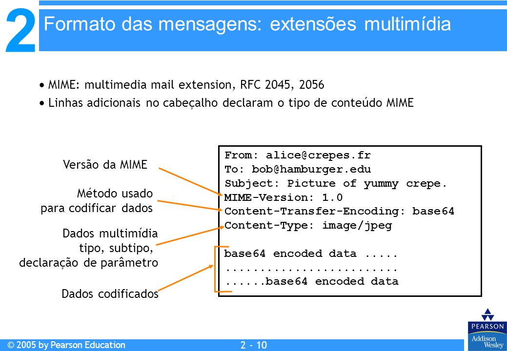 2 © 2005 by Pearson Education 2 - 10  MIME: multimedia mail extension, RFC 2045, 2056  Linhas adicionais no cabeçalho declaram o tipo de conteúdo MIME From: alice@crepes.fr To: bob@hamburger.edu Subject: Picture of yummy crepe.