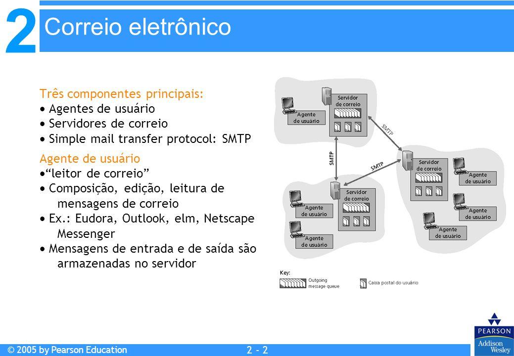 2 © 2005 by Pearson Education 2 - 2 Três componentes principais:  Agentes de usuário  Servidores de correio  Simple mail transfer protocol: SMTP Ag
