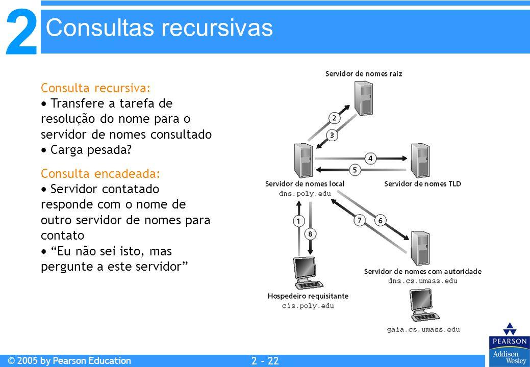2 © 2005 by Pearson Education 2 - 22 Consulta recursiva:  Transfere a tarefa de resolução do nome para o servidor de nomes consultado  Carga pesada?