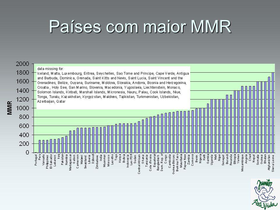 Países com menor MMR
